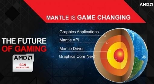 Новий пакет драйверів AMD Catalyst 14.9